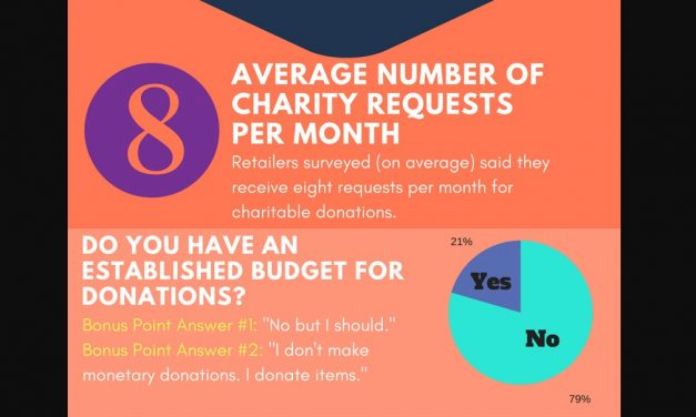 Guide to Giving: How to Handle Charitable Requests