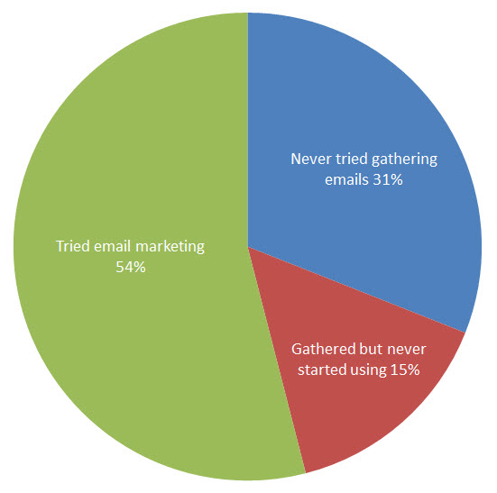 How to Gather Email Addresses - SMBs Email Marketing