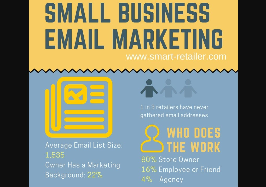 Smart Retailer Special Report: How to Build an Email List