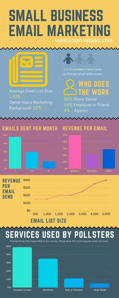 how to build an emaill list for small businesses [infographic]